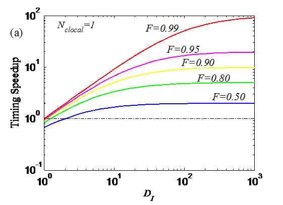 Extending Amdahl's Law ForFig2a