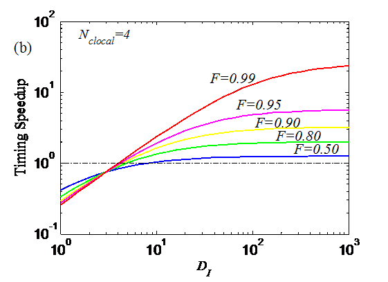 Extending Amdahl's Law ForFig2b