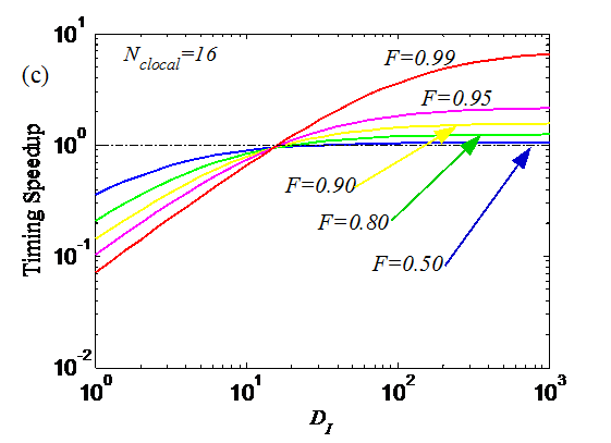 Extending Amdahl's Law ForFig2c